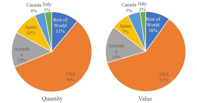 Figure 4.  Exports of Alfalfa & Grass from Different Countries