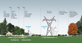 PG&E illustration showing appropriate type and location of trees near power lines