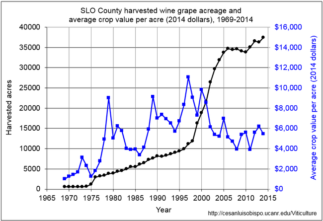 Figure 1. SLO County harvested wine grape acreage and average crop value per acre (2014 dollars), 1969-2014. Inflation adjustment made with CPI from US Dept. of Labor.