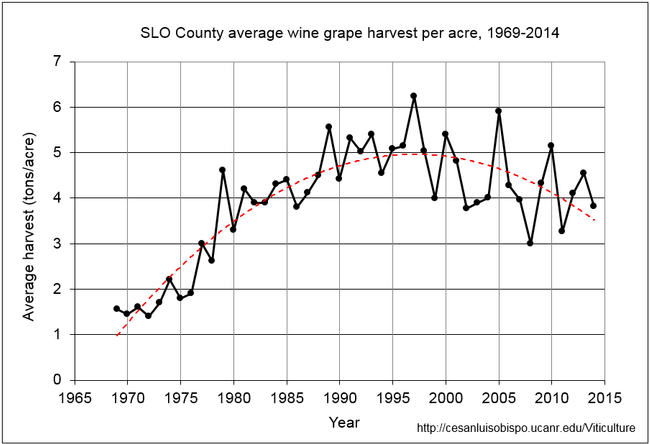 Figure 2. SLO County average wine grape harvest per acre, 1969-2014