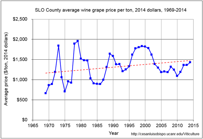 Figure 3. SLO County average wine grape price per ton (2014 dollars), 1969-2014