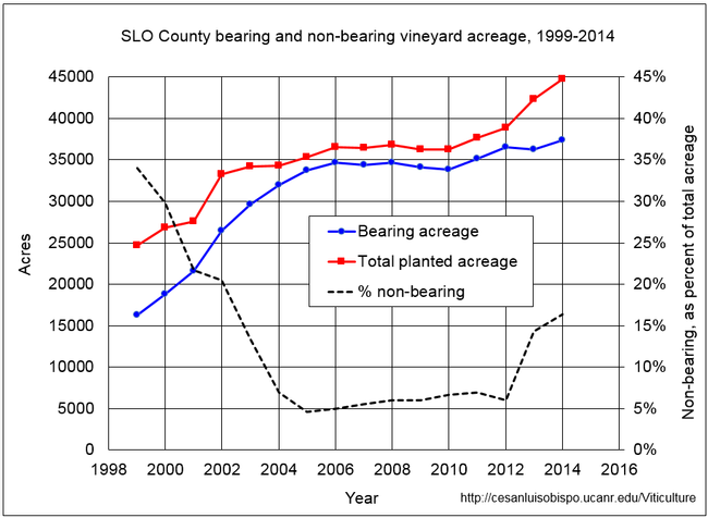 Figure 4. SLO County bearing and non-bearing vineyard acreage, 1999-2014. This data is not available prior to 1999.