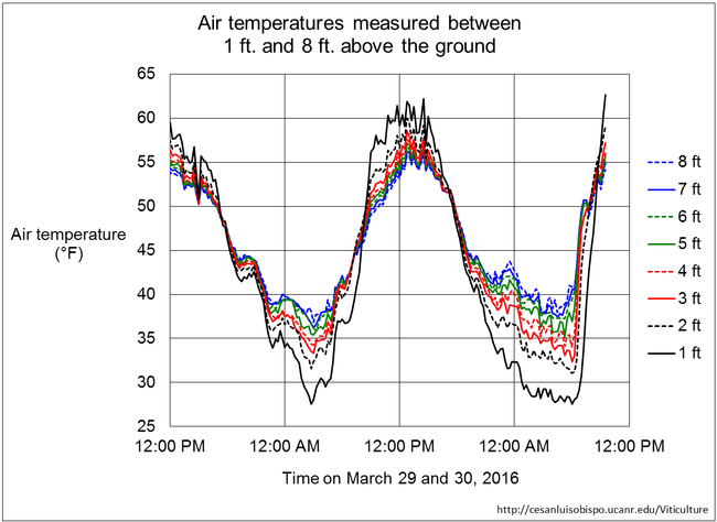 Figure 2. Air temperature profile over two recent cold nights, measured over a low-growing grass surface in Santa Barbara County.