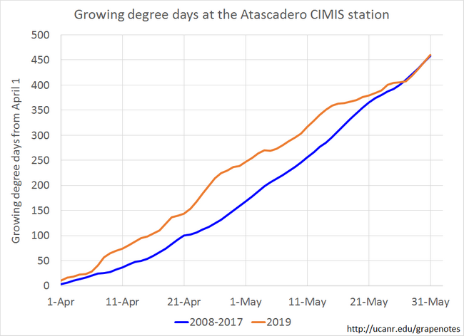 Figure 5. Growing degree day accumulations were well above historical levels in April, but well below historical levels in May.