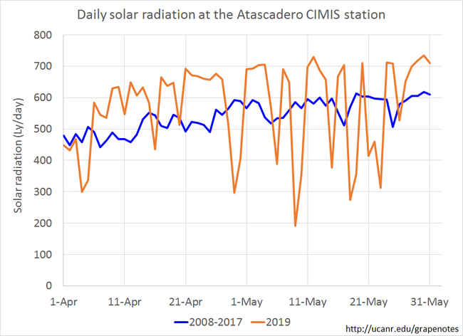 Figure 7. The cloudy conditions in May resulted in lower daily solar radiation conditions.