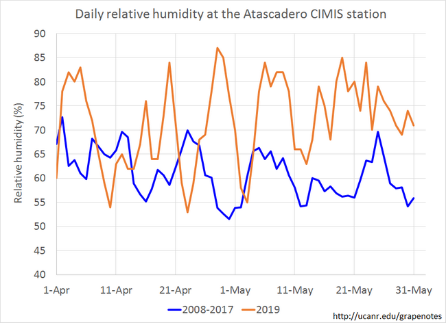 Figure 8. Relative humidity levels in May was higher than historical average levels.