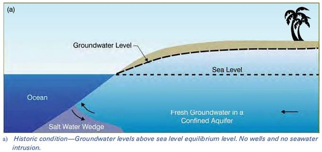 Groundwater A