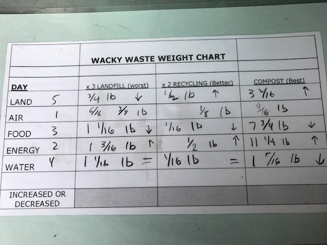 Wacky Waste Weight Chart-weighing daily food, compost and recycling waste gives campers an appreciation for how much is generated