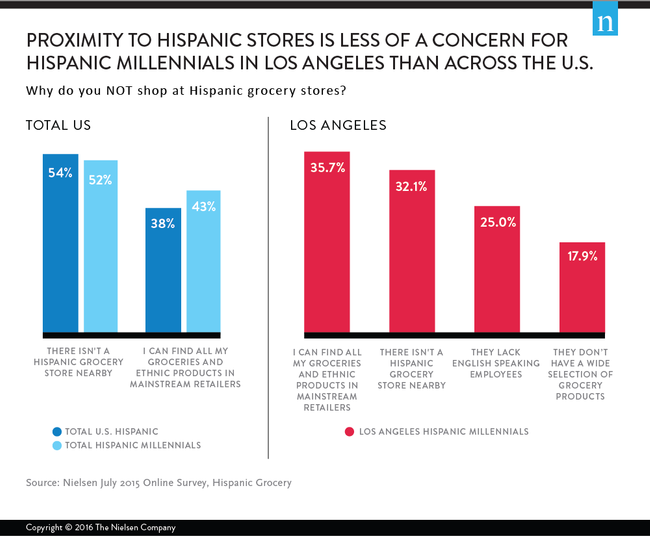 Hispanic millennials in Los Angeles find proximity to Hispanic grocery stores