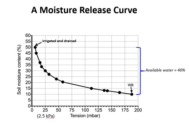 Fig 3 A moisture release curve
