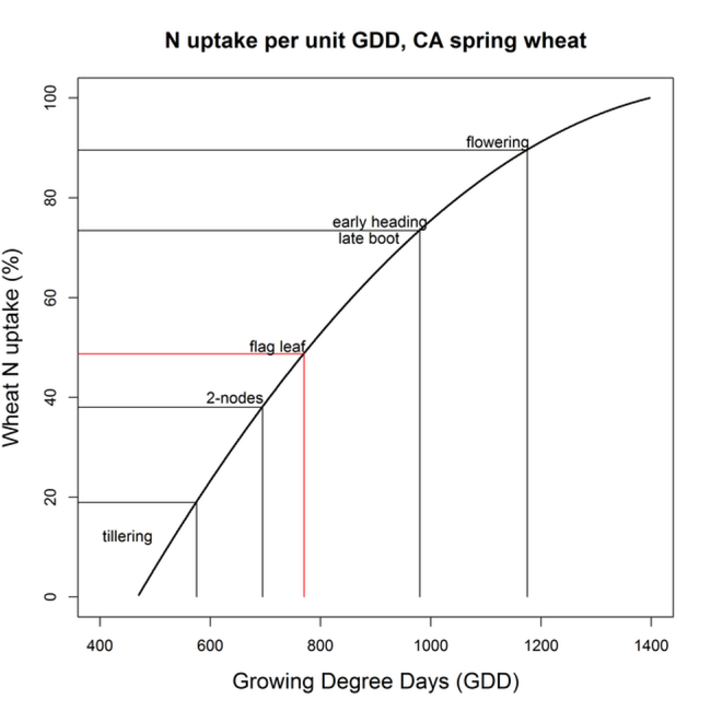 Figure 2 Wheat N uptake as a percentage of seasonal total expressed as a function of GDD (GDD: max = 86F; min = 45F).