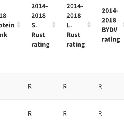 Example of Disease Rating Table from UC ANR Small Grain Selection Tool