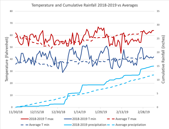Davis 2018-2019 Temperature (left axis) and Rainfall (right axis).