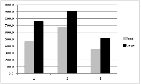 Figure 4. Mean plant weight (grams) of small vs large lettuce plants at harvest.  Means of three fields.