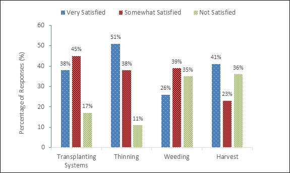 Figure 2. Level of satisfaction with automated technologies