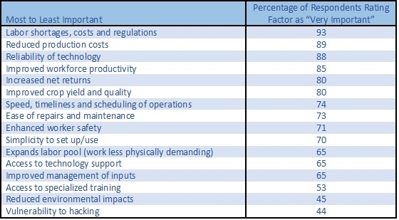 Table 1. Importance of factors in deciding to use automated technologies