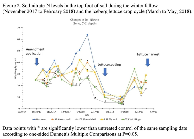 Figure 2. Soil nitrate-N levels in the top foot of soil during the winter fallow(November 2017 to February 2018) and the iceberg lettuce crop cycle (March to May, 2018).