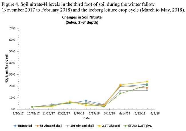 Figure 4. Soil nitrate-N levels in the third foot of soil during the winter fallow(November 2017 to February 2018) and the iceberg lettuce crop cycle (March to May, 2018).