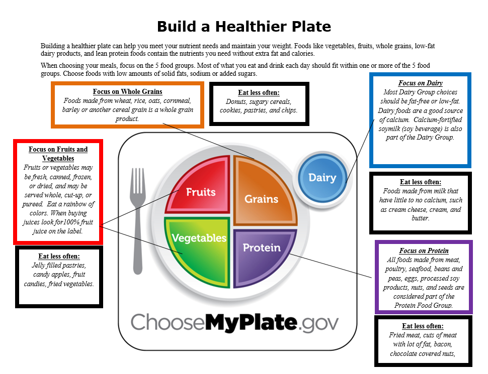 Build A Healthier Plate Uc Calfresh Fresnomadera Counties Anr Blogs