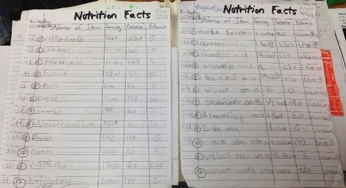 Students critiqued their food choices based on  nutrition facts labels.
