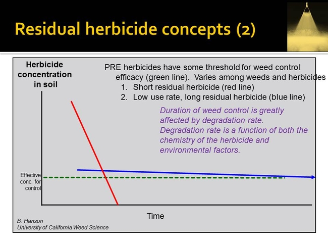 resid herbicide concepts   Hanson UCD (2)