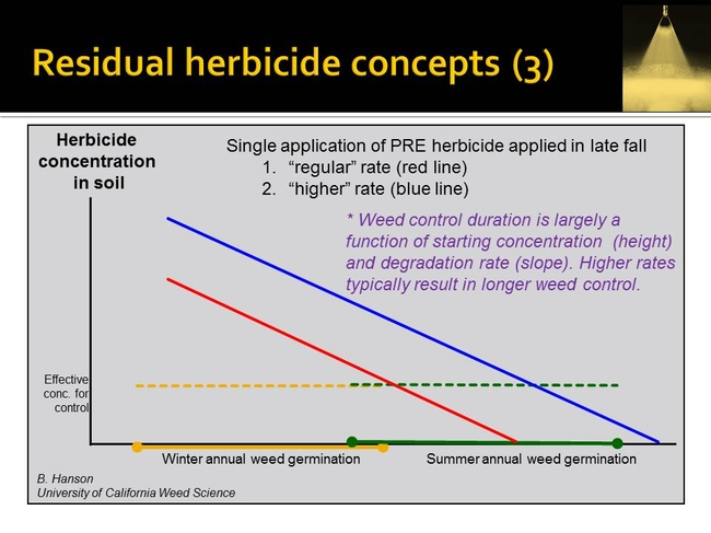 resid herbicide concepts   Hanson UCD (3)