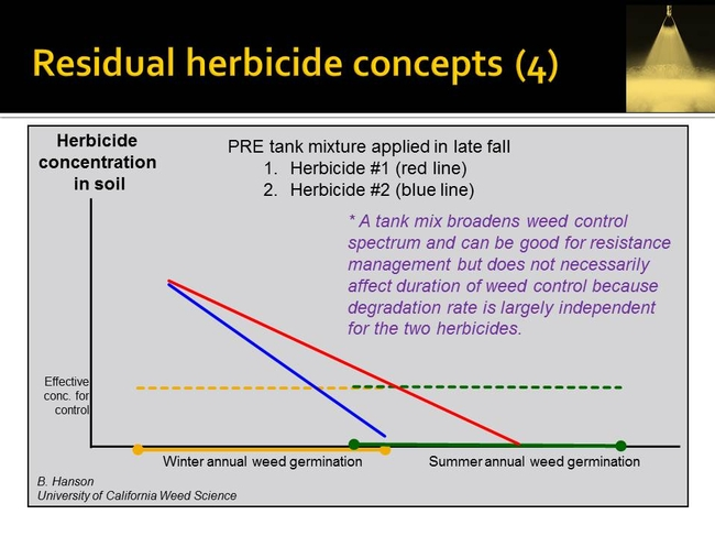 resid herbicide concepts   Hanson UCD (4)