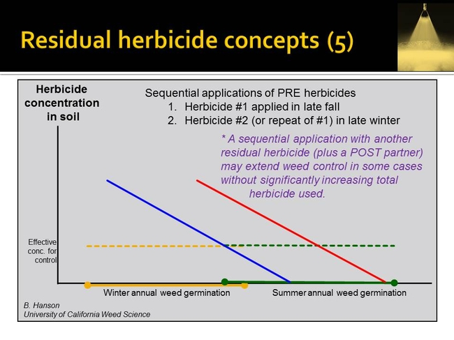 resid herbicide concepts   Hanson UCD (5)