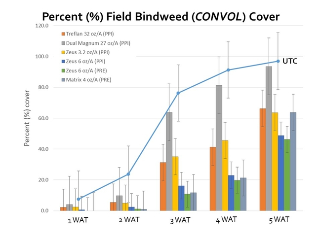 Bindweed PPI PRE