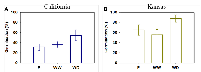 Figure 3. Mean and standard deviation for the final germination percentage of parental (P) and progenies of two Palmer amaranth populations [California (A) and Kansas (B)] grown under continuous water-deficit (WD) or well-watered (WW) conditions.