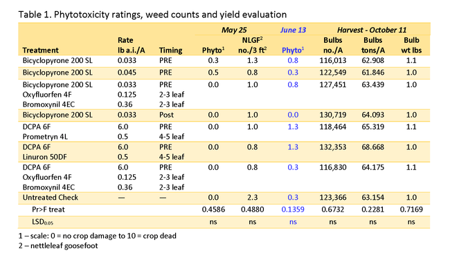 Table 1. Phytotoxicity ratings, weed counts and yield evaluation
