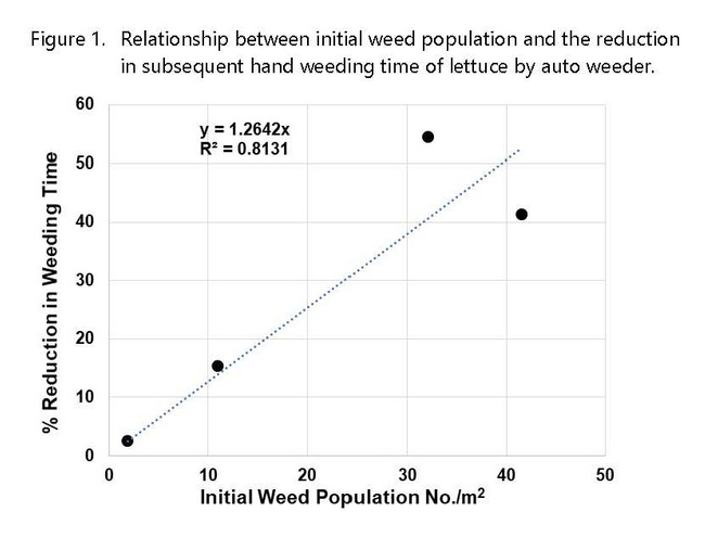 Figure 1. Relationship between initial weed population and the reduction in subsequent hand weeding time of lettuce by auto weeder.