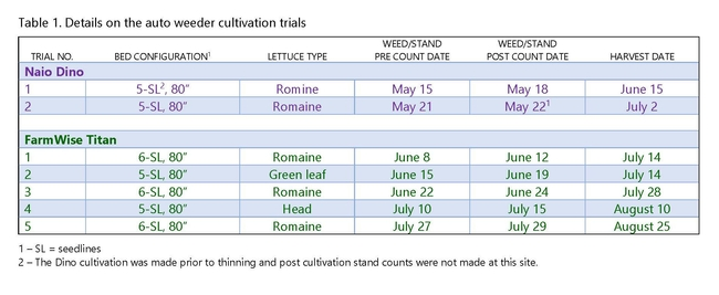 Table 1. Details on the auto weeder cultivation trials