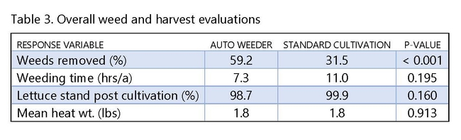 Table 3. Overall weed and harvest evaluations