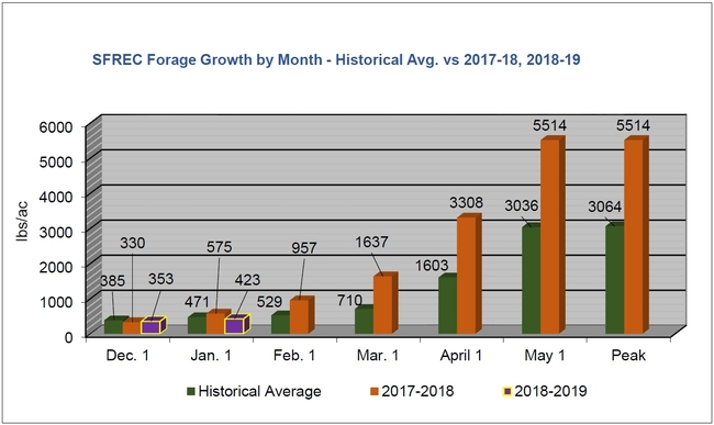 Jan2019 - SFREC Growth by Month - Historical Avg vs 2017-18, 2018-19