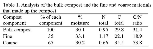 Table 1. Analysis of the bulk compost and the fine and coarse materials that made up the compost