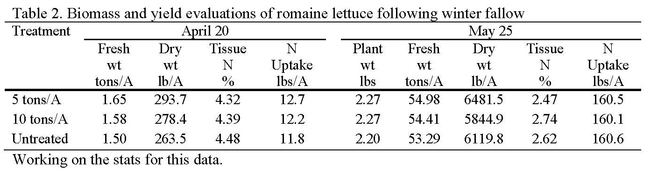 Table 2. Biomass and yield evaluations of romaine lettuce following winter fallow