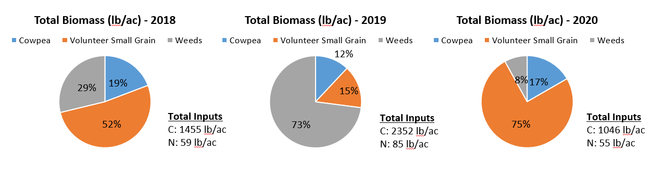 2021-2-17 Fig. 2 Total Biomass