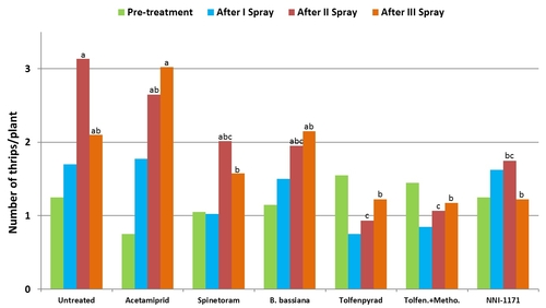 2012 Lettuce Thrips Trial graph-Pre and Each spray