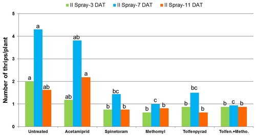 2011 Lettuce thrips graph-Second spray