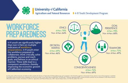 4-H Impact - Workforce Preparedness