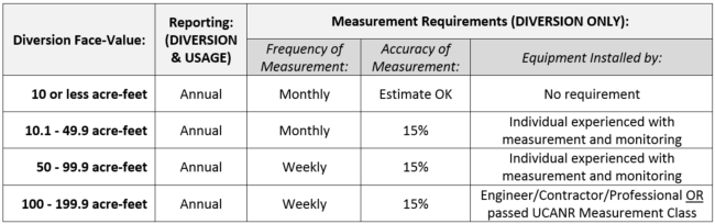 Measurement Requirements table