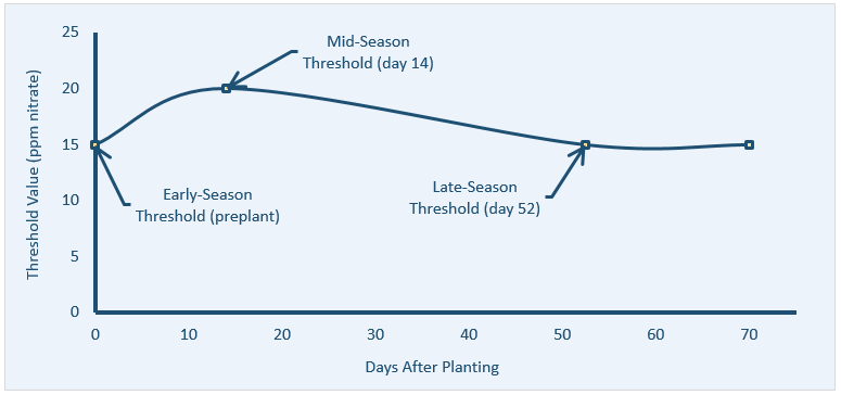 A visual depiction of soil nitrate threshold values