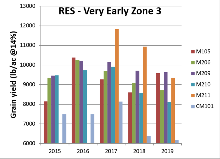 2020_RES-Very Early Zone 3