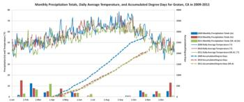 Monthly Precipitation Totals, Daily Average Temperature, and Accumulated Degree Days for Graton, CA in 2009-2011