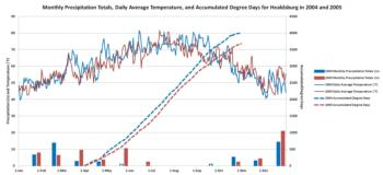 Monthly Precipitation Totals, Daily Average Temperature, and Accumulated Degree Days for Healdsburg in 2004 and 2005