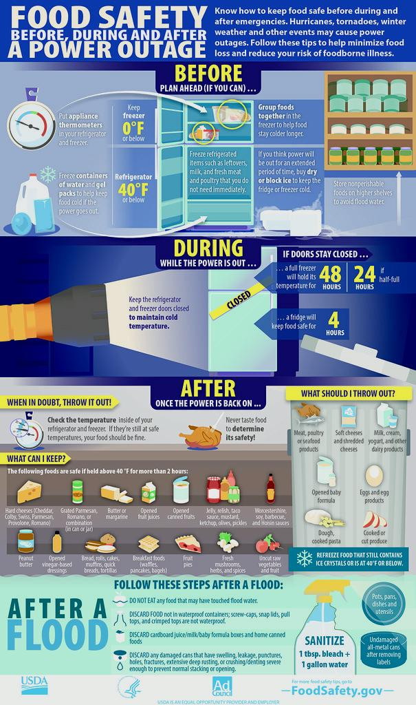 Food Safety Before, During & After a Power Outage-infographic
