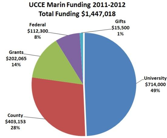 2011-2012 funding_revised