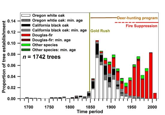 Regional tree establishment in mixed oak-conifer woodlands from 1742 trees cored across 10 sites in northwestern California.