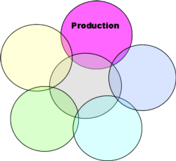 Production Risk Icon